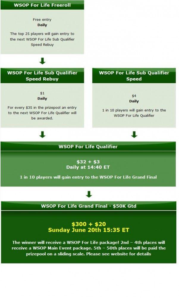 PartyPoker dovanoja daugiau nei 40 metų WSOP pagrindiniuose turnyruose 101
