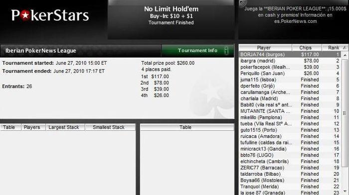 BORJA744 conquista Iberian League e OQCLusitanea triunfa na Liga PT.PokerNews 101