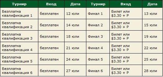 Студенстки покер шампионат за българи в PokerStars 101
