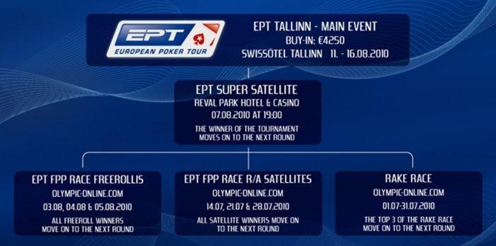"Olympic-Online pokkeritoas algab ""Race for EPT Tallinn"" 101"