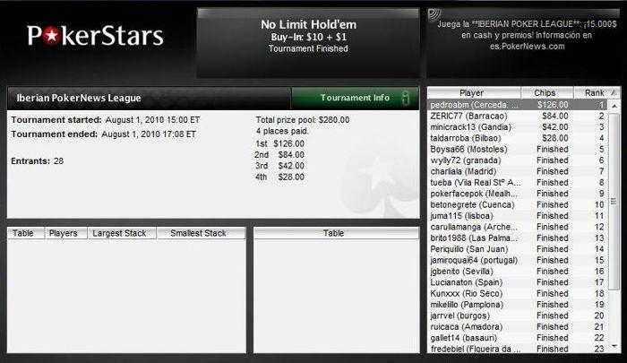 Vitória de pedroabm na Iberian e ruicaca bisa na Liga PT.PokerNews 101