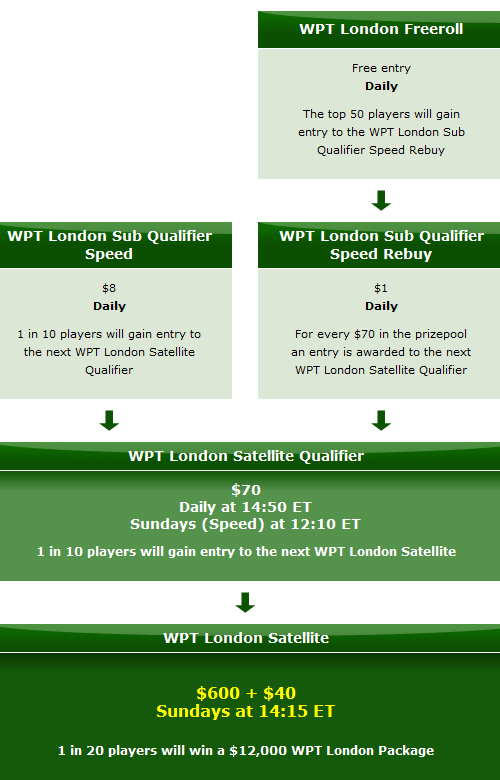 Last Chance to Qualify for WPT London 101