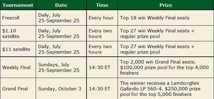 Laimėk Lamborghini Gallardo LP 560-4 + ,000,000 grynųjų pinigų prizais tik PokerStars... 101