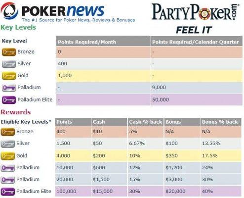 Click para hacer Zoom: Cuadro de resompensas de Party Poker