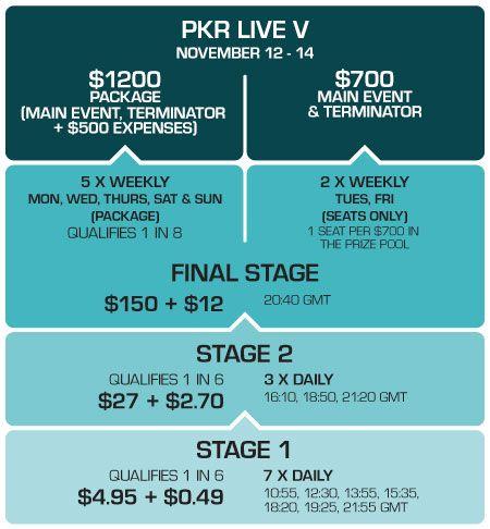 PKR Live се завръща за петото си издание 101