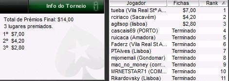 Portugal ao Vivo - João tueba Pereira Vence o Terceiro Torneio 101