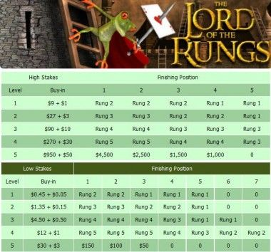 Mansion Poker presenterer: Lord of the Rungs, steps turneringer 101
