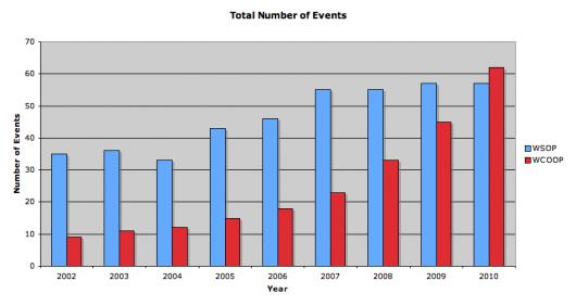 WSOP vs WCOOP, Parte 1: Evolução no Número de Eventos 101