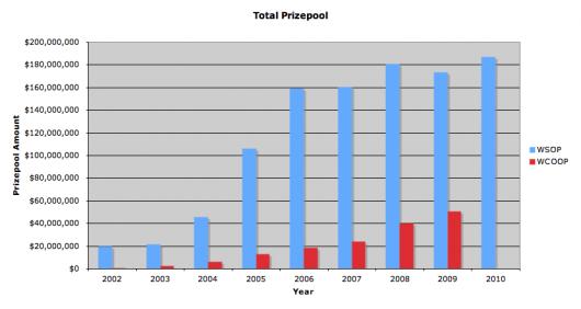 Srovnání WCOOP a WSOP: Turnaje a prize pooly, část 1 102