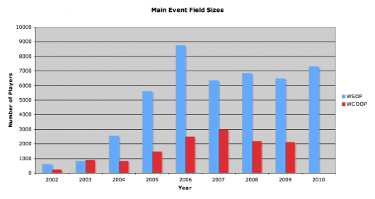 Srovnání WCOOP a WSOP: Počty hráčů a Main Eventy, část 2 103