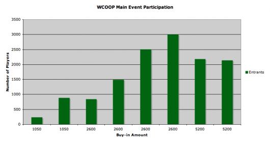 Srovnání WCOOP a WSOP: Počty hráčů a Main Eventy, část 2 104