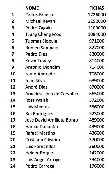 Sólo dos españoles vivos en el día final del Chilipoker DeepStack Open (DSO) de Vilamoura 101