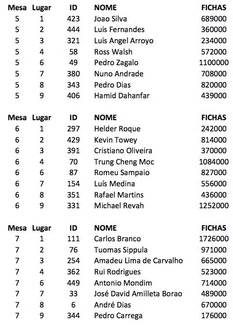 Sólo dos españoles vivos en el día final del Chilipoker DeepStack Open (DSO) de Vilamoura 102