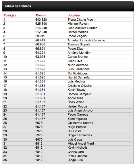 ChiliPoker DeepStack Open Vilamoura - Trung Cheng Moc é o Vencedor 102