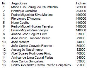 PokerStars Solverde Poker Season Monte Gordo tem em Mário Chumbinho o líder após Dia 1 101