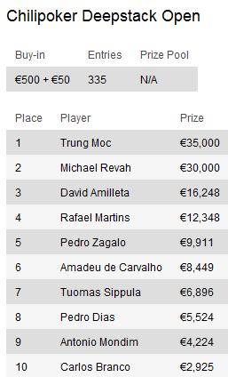 Torneios de Poker desta semana: Chillipoker Deepstack Open, PokerStars Prague Open e mais 101
