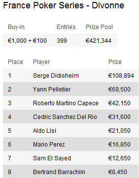 Torneios de Poker desta semana: Chillipoker Deepstack Open, PokerStars Prague Open e mais 103