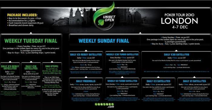 Kvalifiser deg til Unibet Open i London 4-7.desember 101