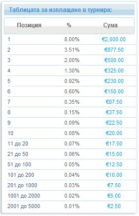 €25,000 Фрийрол в Paradise Poker за играчи направили нов... 101
