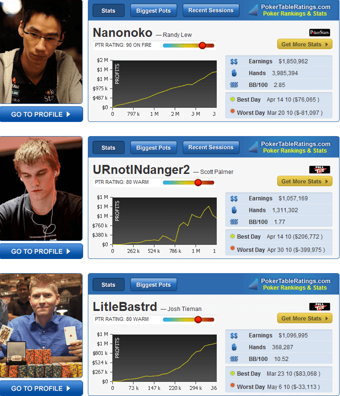 The PokerNews Strategy Roundup: URnotINdanger2's Second Video Series, New Stats Feature and... 101