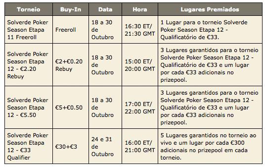 PokerStars Solverde Poker Season - Satélites Online para Etapa de Vilamoura 102