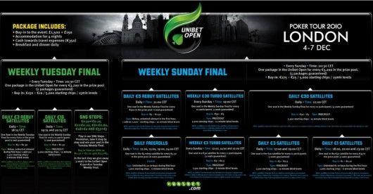 Unibet Open i London fra 4-7.desember 2010, vinn din €3.200 poker pakke 101