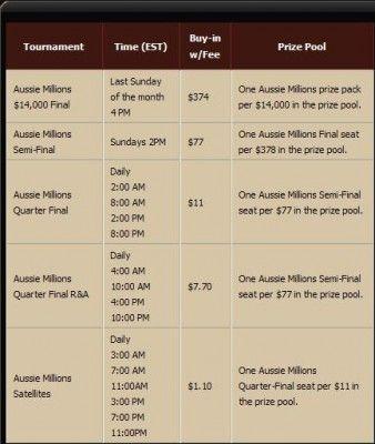 Aussie Millions pakke 2011 til en verdi av .000 hos Cake Poker 102