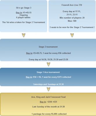 Vinn din turnerings pakke hos Poker770 - velg hvor du vil dra 101