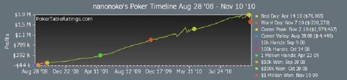 Graf pokerových výdělků on 28. srpna 2008 do 10. listopadu 2010