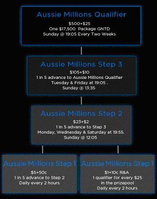 848 Poker Satellites Aussie Millions