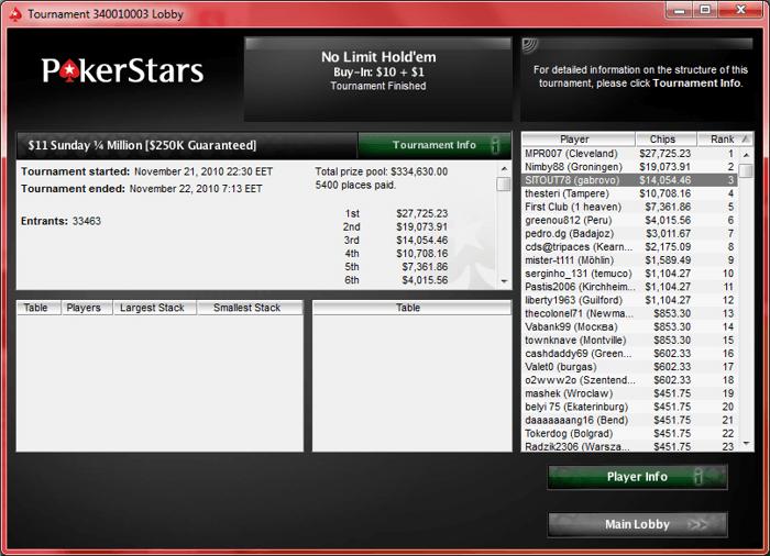 ,054 и трето място за SITOUT78 от Габрово в  Sunday 1/4 Million... 101