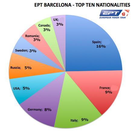 Antalet deltagare fördelat över länder i EPT Barcelona 2010