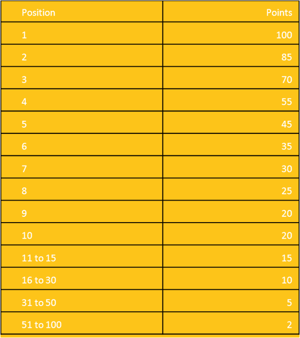 Finalinio etapo reitingų lentelė