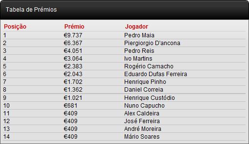 Pedro Maia é o vencedor do Main Event Knockout Figueira Poker Tour - €9.737 101