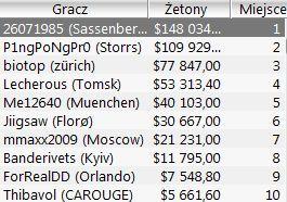 Wyniki Polaków w Sunday Majors 5.12 102