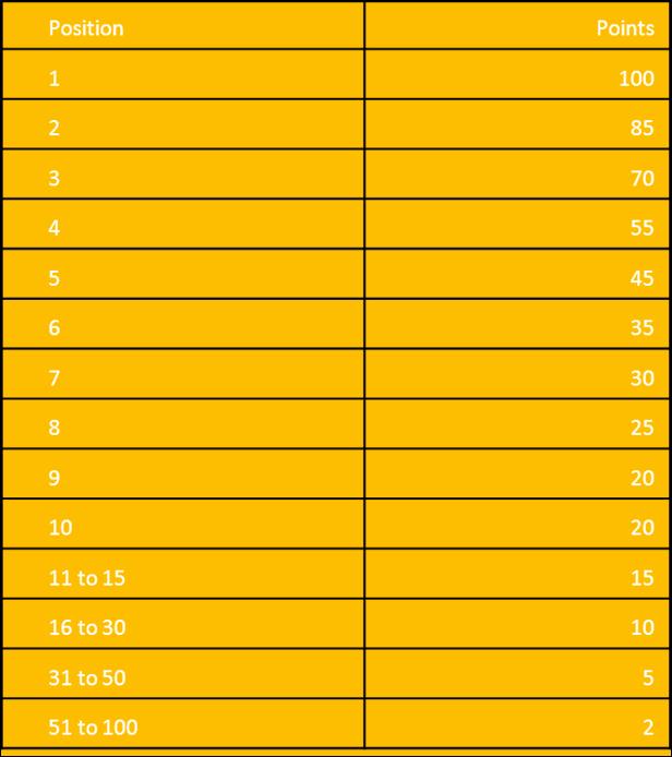 Reitingų lentelė