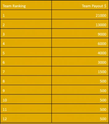 Finalinė prizų lentelė