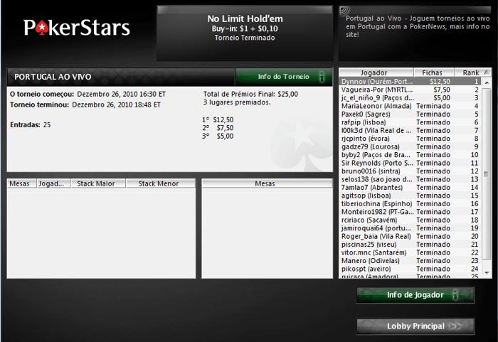 Portugal ao Vivo - Dynnov vence etapa na PokerStars 102