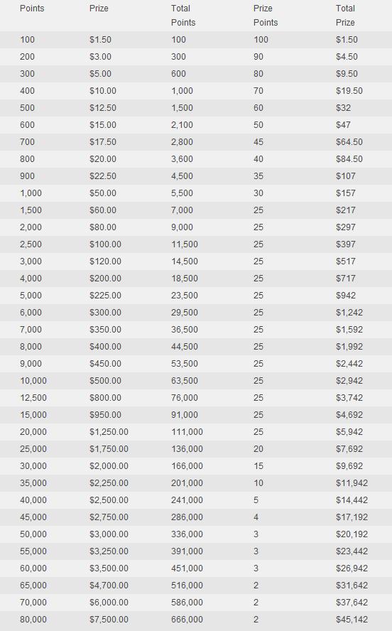 Rally for Riches Extreme Rake Chase hos Lock Poker: 0.000 og EPT San Remo pakke nå i... 101