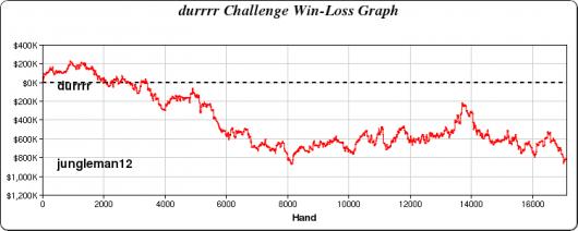 """Durrr Challenge: Daniel """"jungleman12"""" Cates øker sitt forsprang til 0.000 101"""