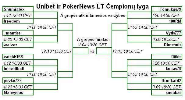 Jau rytoj Unibet ir PokerNews LT Čempionų lygoje prasideda A grupės atkrintamosios... 101
