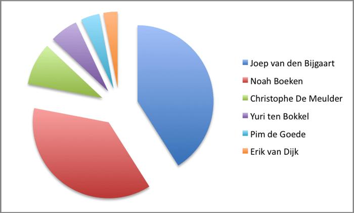 De uitslag van alle polls 104