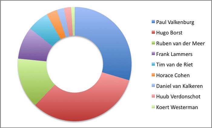 De uitslag van alle polls 105