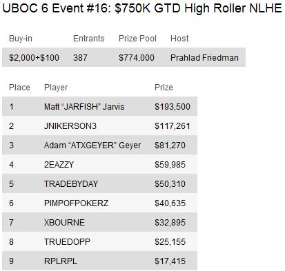 UBOC 6: Resumo dos Eventos 15-29 incluindo a vitória de Thiago Nishijima no Main Event 102