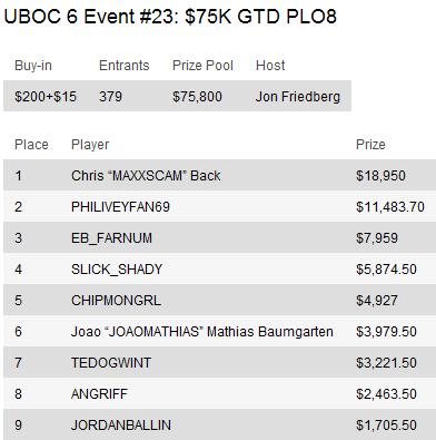 UBOC 6: Resumo dos Eventos 15-29 incluindo a vitória de Thiago Nishijima no Main Event 109