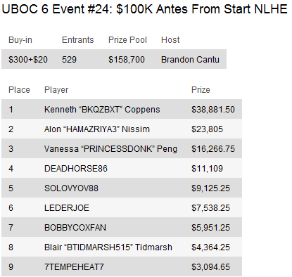 UBOC 6: Resumo dos Eventos 15-29 incluindo a vitória de Thiago Nishijima no Main Event 110