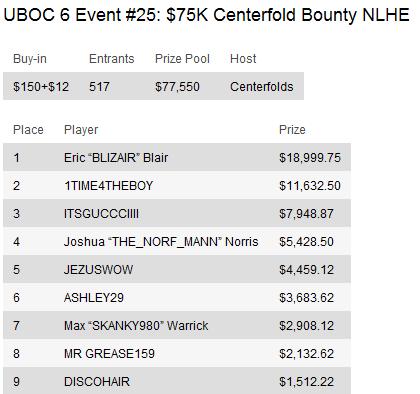 UBOC 6: Resumo dos Eventos 15-29 incluindo a vitória de Thiago Nishijima no Main Event 111