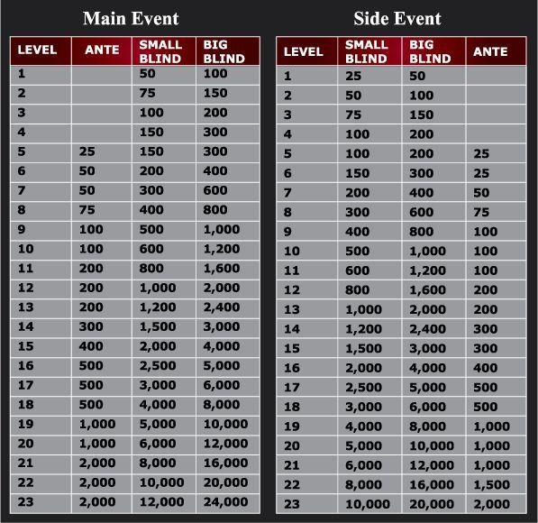 Структура главных турниров