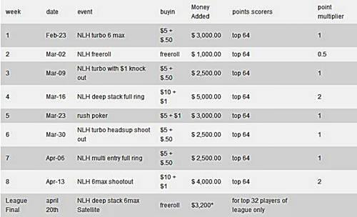 La PokerNews Skills Challenge de 55.000$ en Full Tilt incluye un freeroll de 20.000$ 101