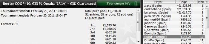 Iberian Championship of Online Poker: Quatro portugueses no Dia 2 e o Piscinas é Um Deles! 101